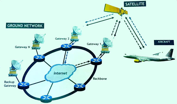 Vueling Wi-fi satellitare